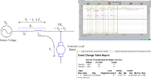 Analyzing Voltage Sags with RMS Capture