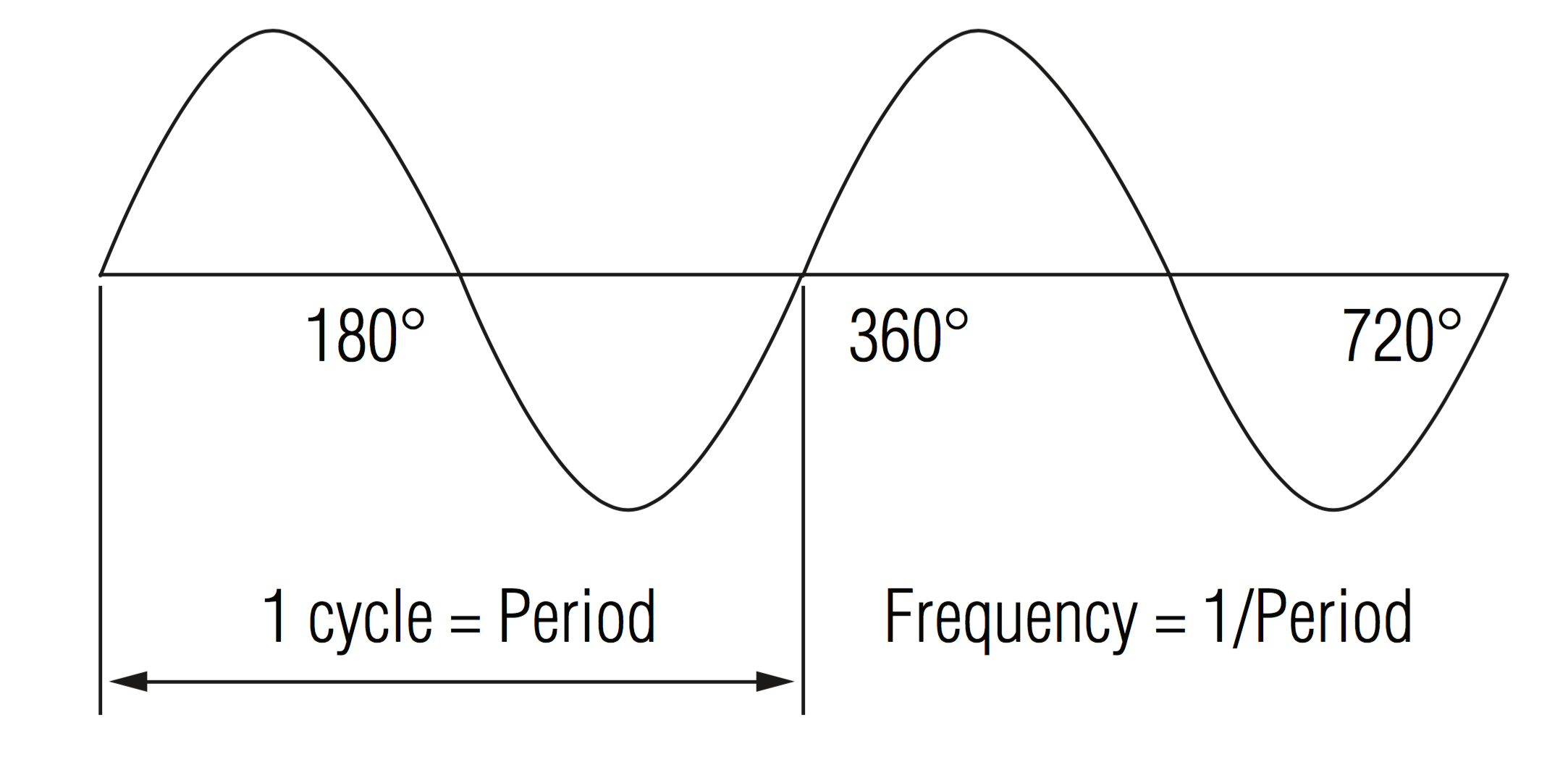 Ring frequency, PF, and CF from Waveform Capture_06