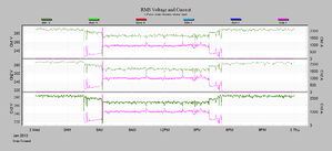 Three Phase Motor Start Causes Voltage Dips_01