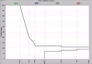 Plotting PQ Events on the CBEMA ITIC Curve_01
