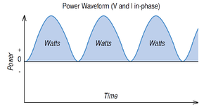 Understanding How Harmonics Affect Power Factor_07