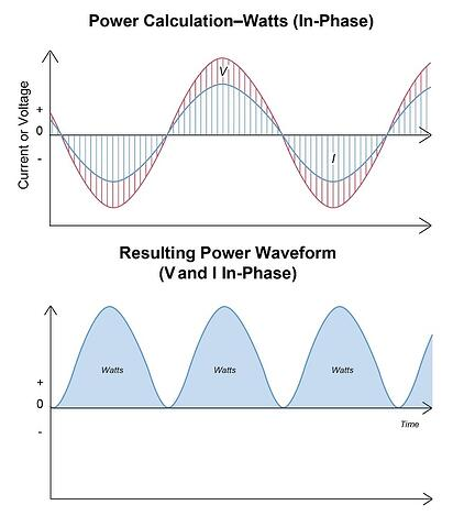 Measuring Real Power