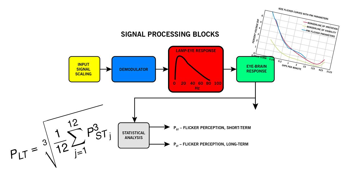 IEEE Std. 141 Flicker Curve vs. IEEE 1453 Flicker Meter