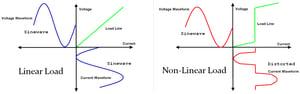 Linear vs Non-Linear Loads_01