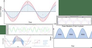 Understanding How Harmonics Affect Power Factor