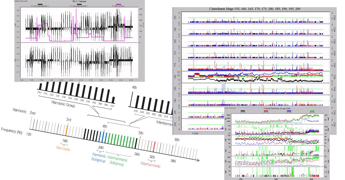 New Graph Templates for Interharmonics